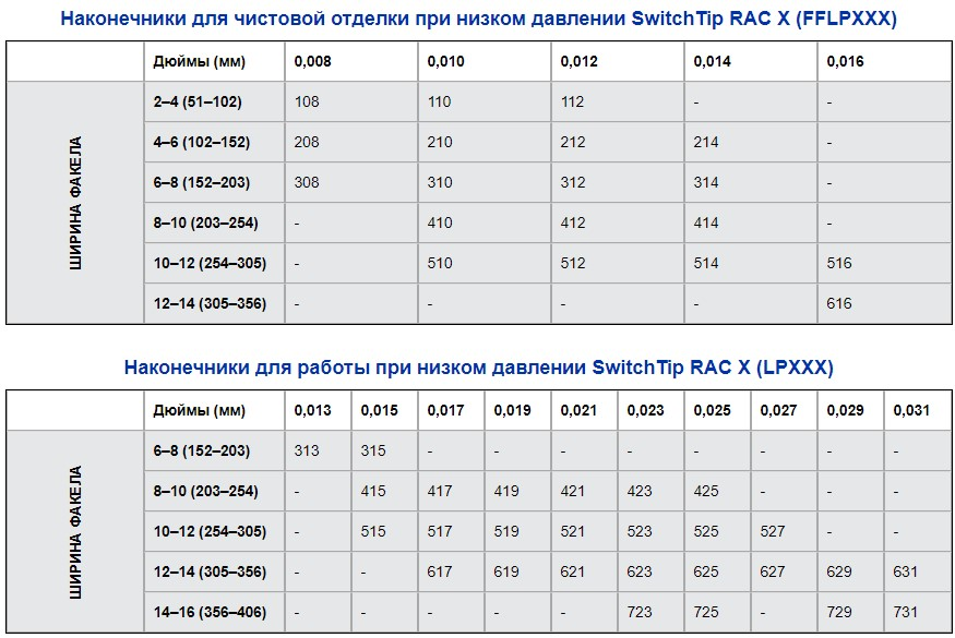 Таблица размеров сопел RAC LP и FFLP